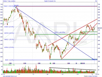 AAPL: Do iBuy or do iSell?