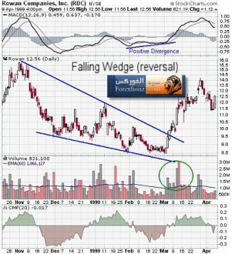 5 Stocks In a Downward Wedge That Analysts Like