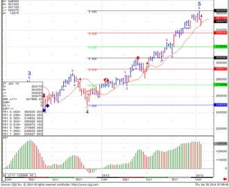 Weekly Mini NASDAQ 100 Futures Analysis for Jan 30